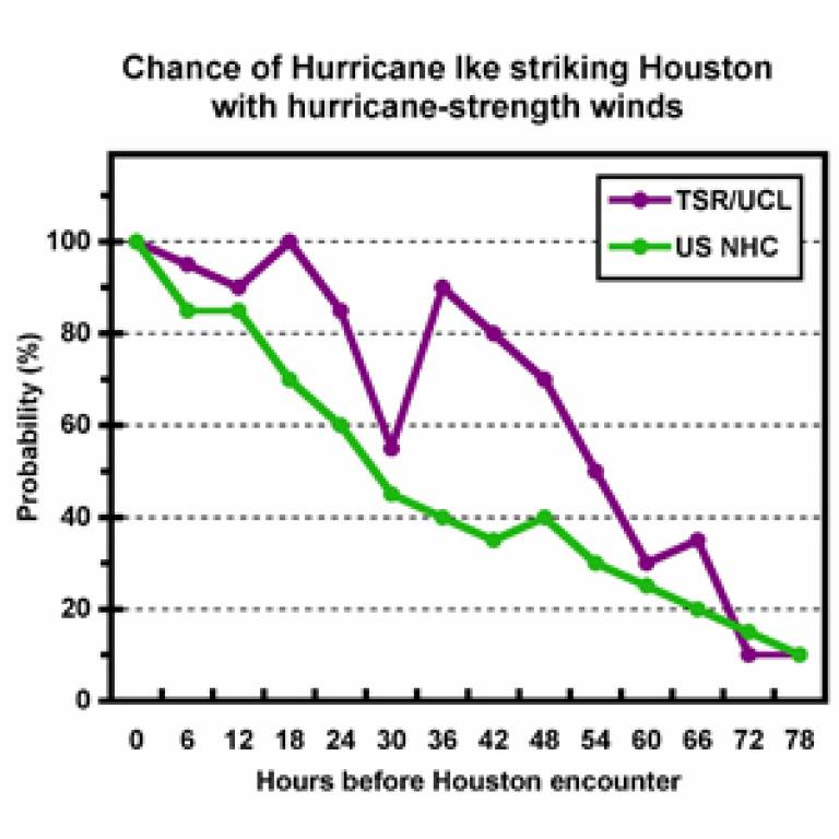 Graph showing the accuracy of TSR v NHC hurricane predictions
