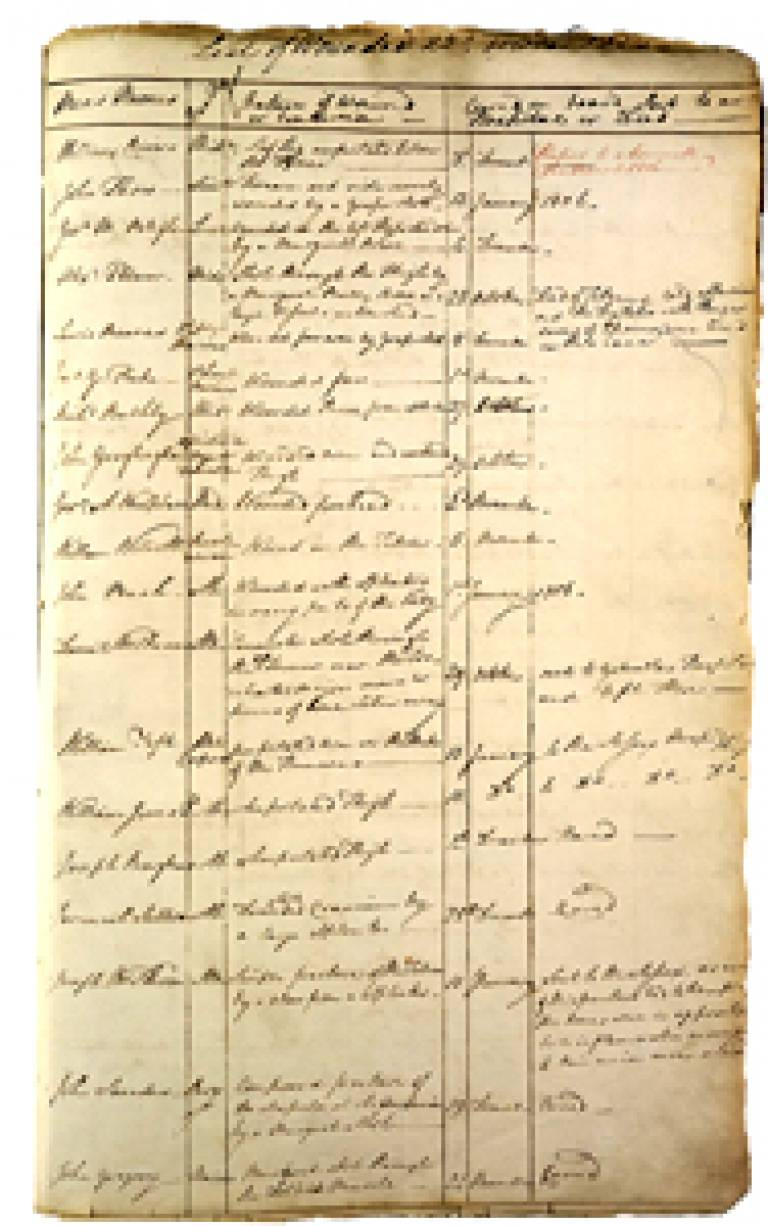 List of 102 wounded at the Battle of Trafalgar on board the HMS Victory c/o The National Archives