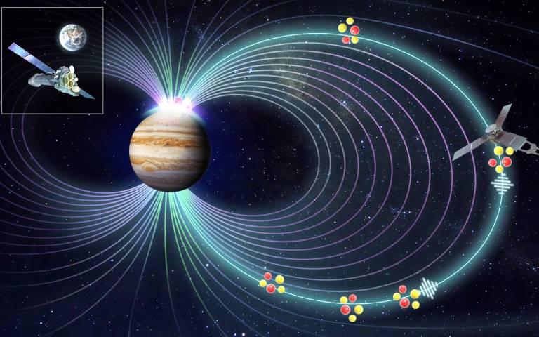 Simulation showing the process causing Jupiter's X-ray aurora