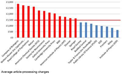 Average article-processing charges