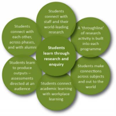 Connected curriculum