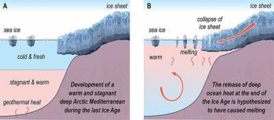 Stagnant Arctic