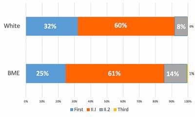 A graph showing UCL's undergraduate BAME awarding gap. It shows a 7% difference in the percentage of white students who gain a First (32%) and BAME students who gain a first (25%)