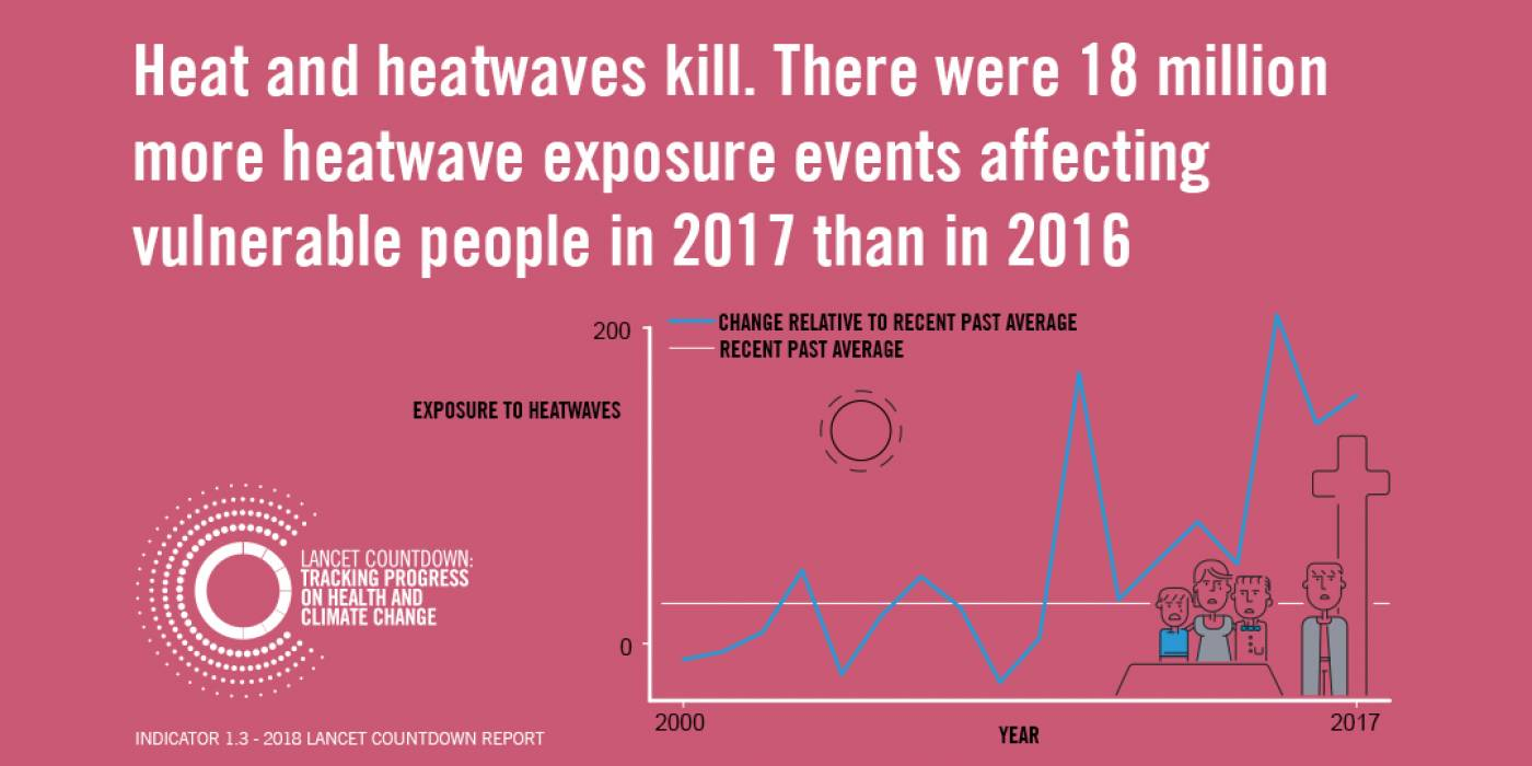 Lancet Countdown infographic