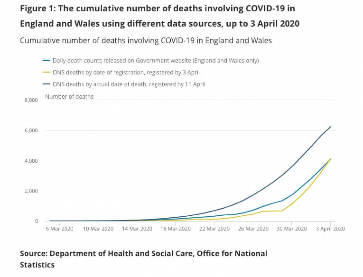 DHSC and ONS statistics