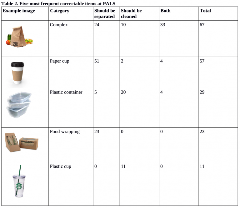 Table of most frequent correctable items at PALS