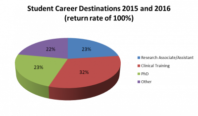 final pie chart 15 and 16