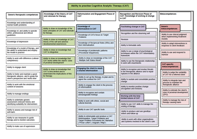CAT competency map - click for bigger version