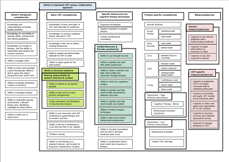 CBT Competency Map - Small image link to larger map