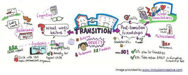 Transition whole image