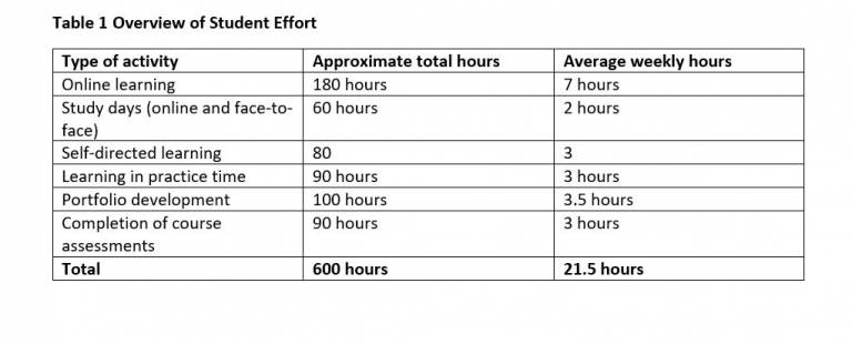 Table 1 showing Overview of Student Effort