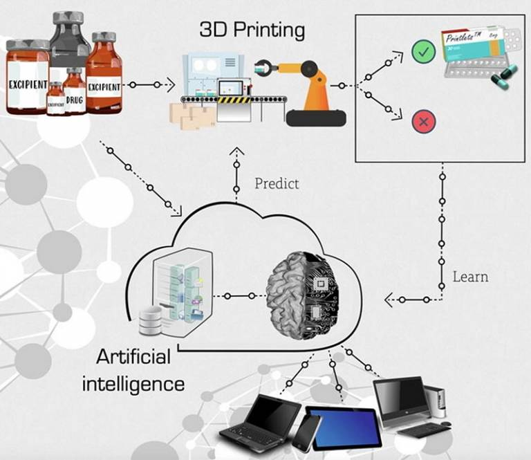 Graphic showing the AI lifecycle for 3D printed pharmaceuticals. Design, predict, print and learn.
