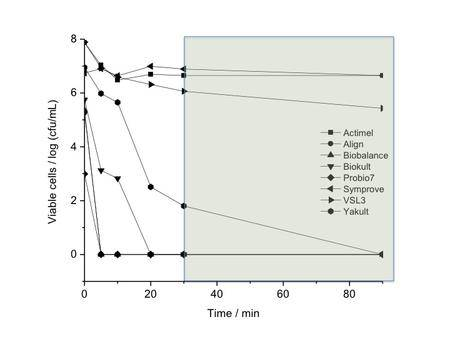 Chart showing effectiveness of probiotics