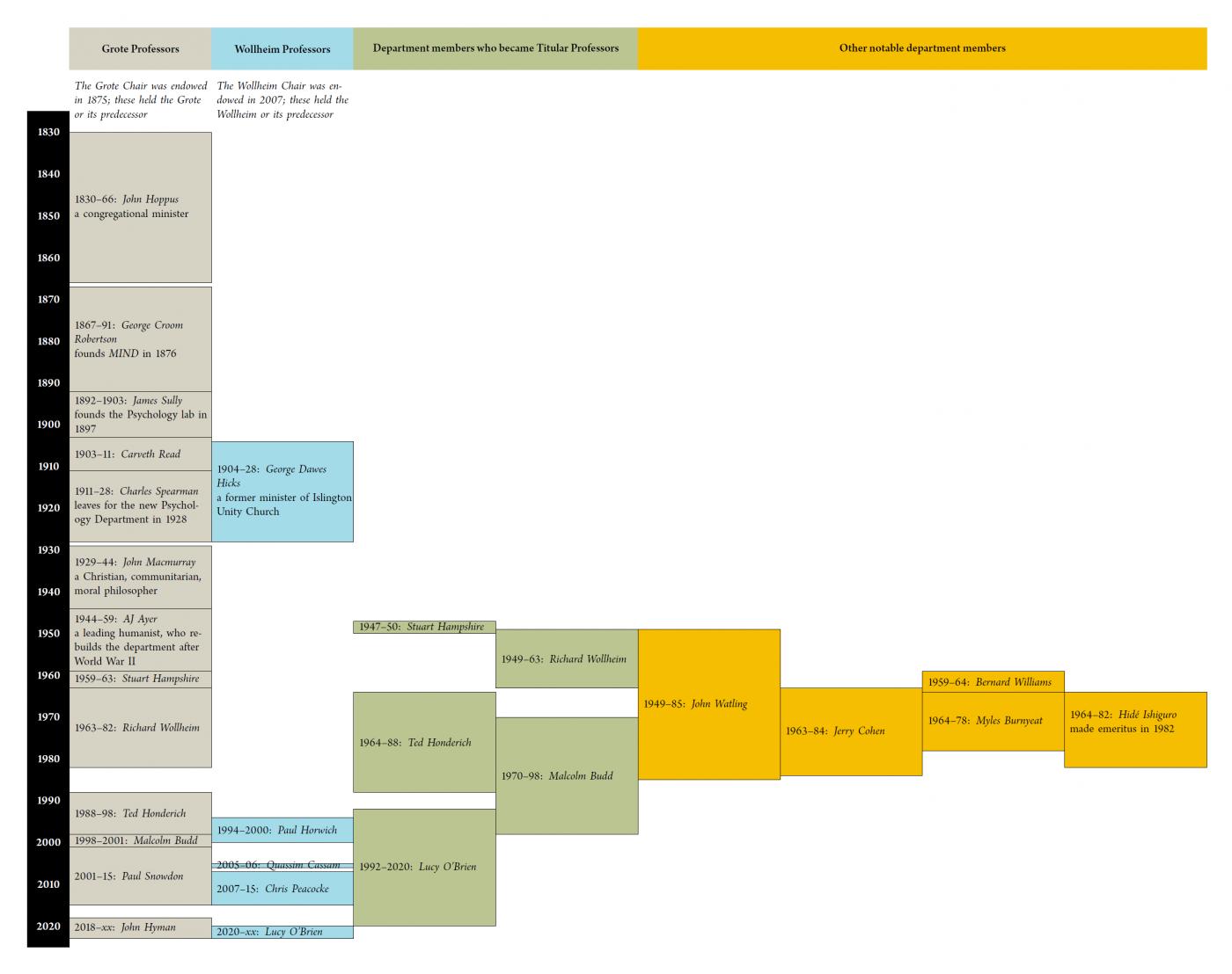 UCL Philosophy Timeline
