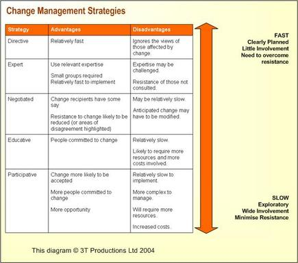 Download Implementing An Effective Change Management Strategy .