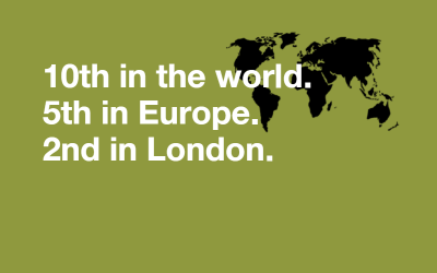 "White writing on green background with world map, reads ""10th in the world. 5th in Europe. 2nd in London."""