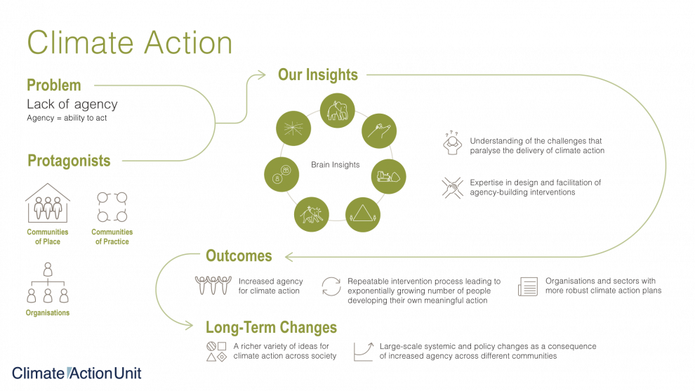 Climate Action infographic
