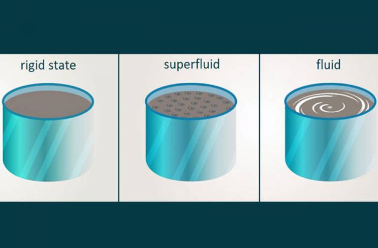 A schematic demonstrating superfluid properties