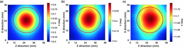 Imaging of low-conductivity 5 ml calibrated solutions. 3 graphs.