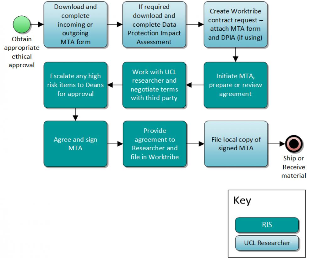 MTA process diagram