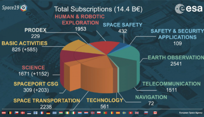 Total Subscription pie chart