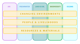 Environment Domain Topics include Air, freshwater, land and soil, biodiversity and oceans and the cross cutting themes are: changing environments, people and livelihoods and resources and materials