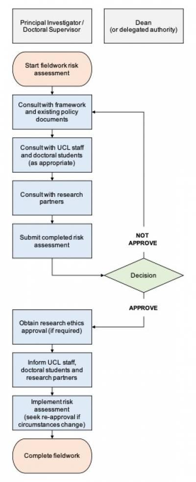 Framework for re-starting Fieldwork - Appendix C