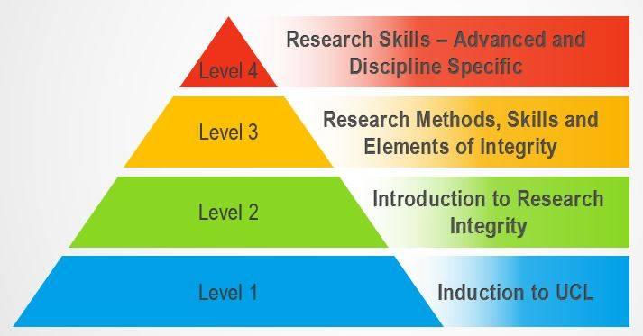 Research Integrity Training Framework