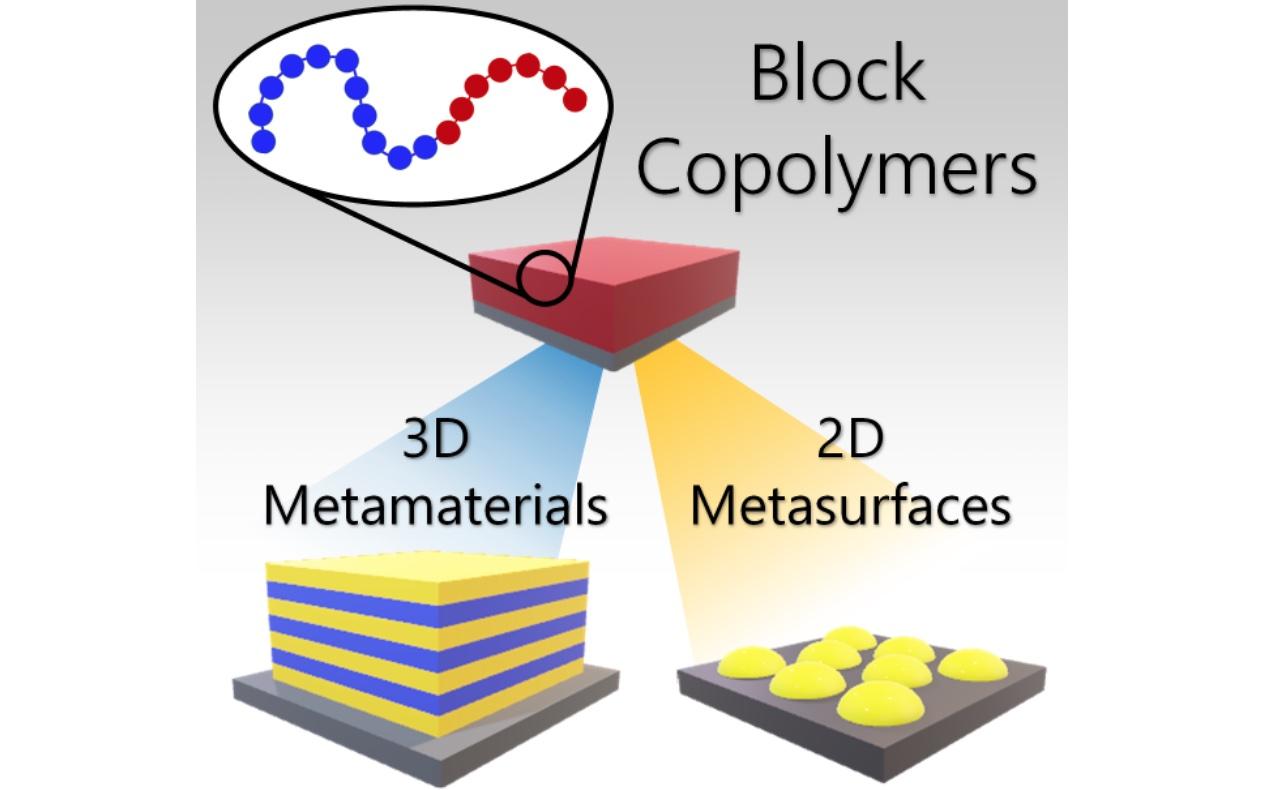 Schematic of block copolymer directed metamaterials