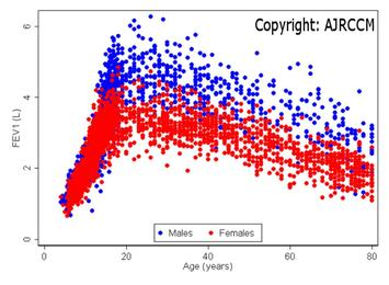age_graph_copyrighted.jpg
