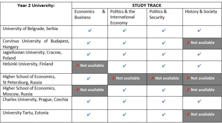 Grid of partner universities