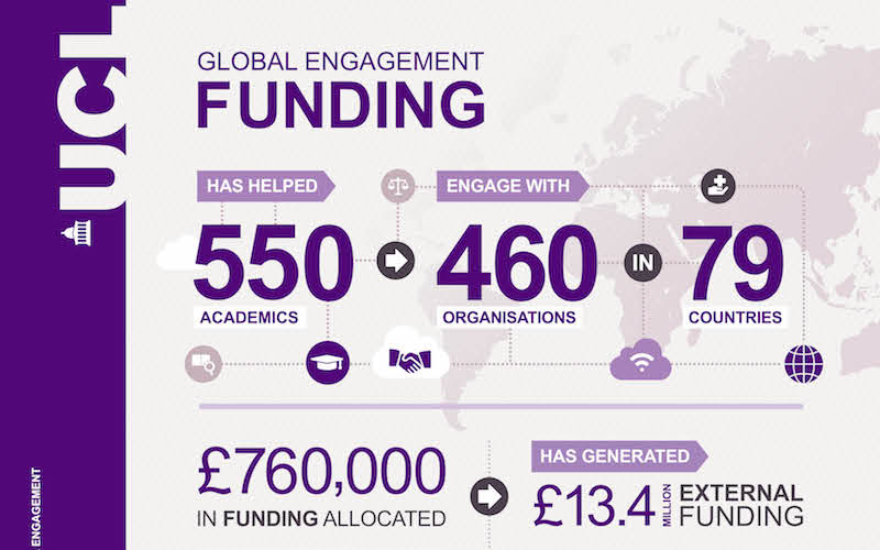 Global Engagement infographic
