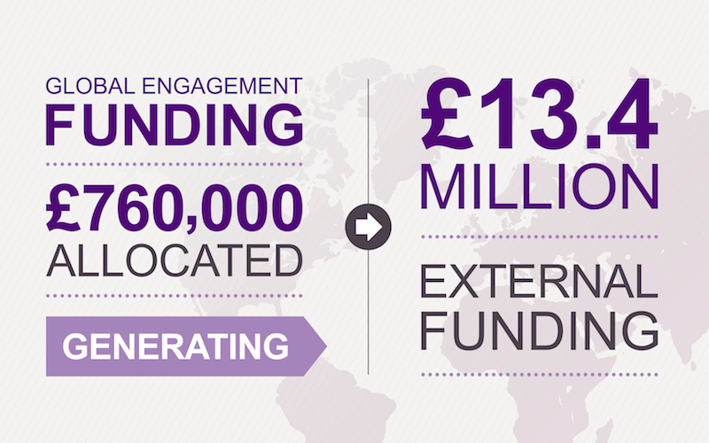 Global Engagement Funds infographic