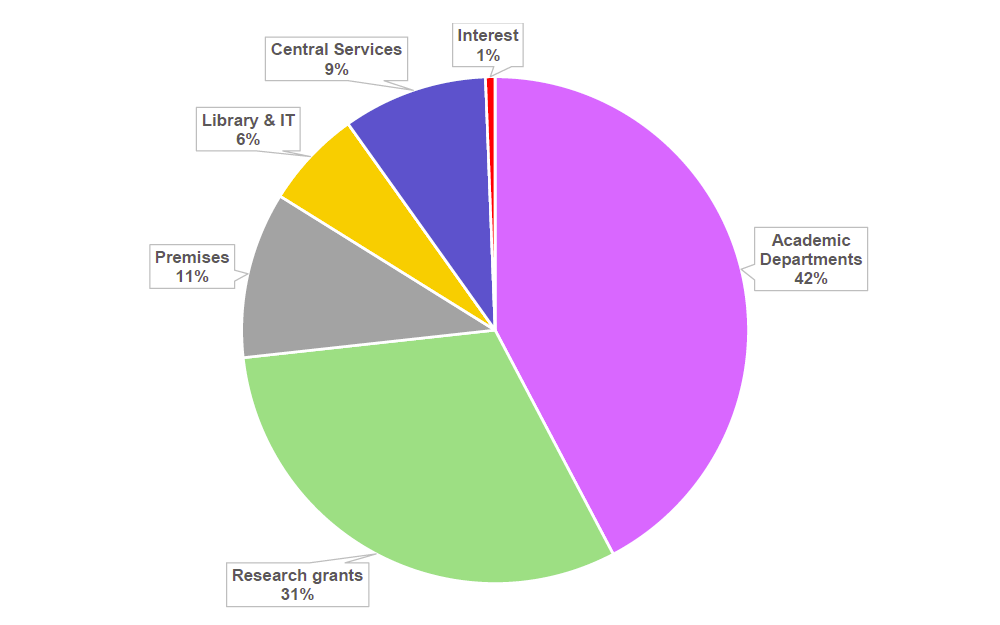 UCL expenditure chart