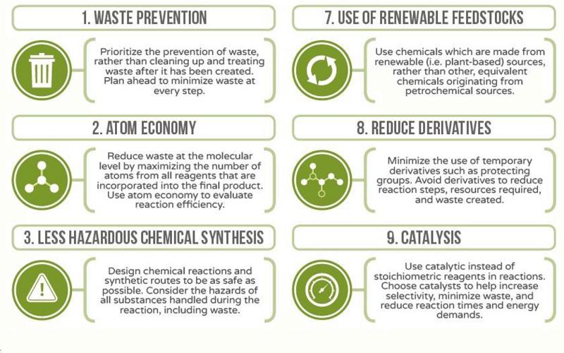 Green chemistry poster