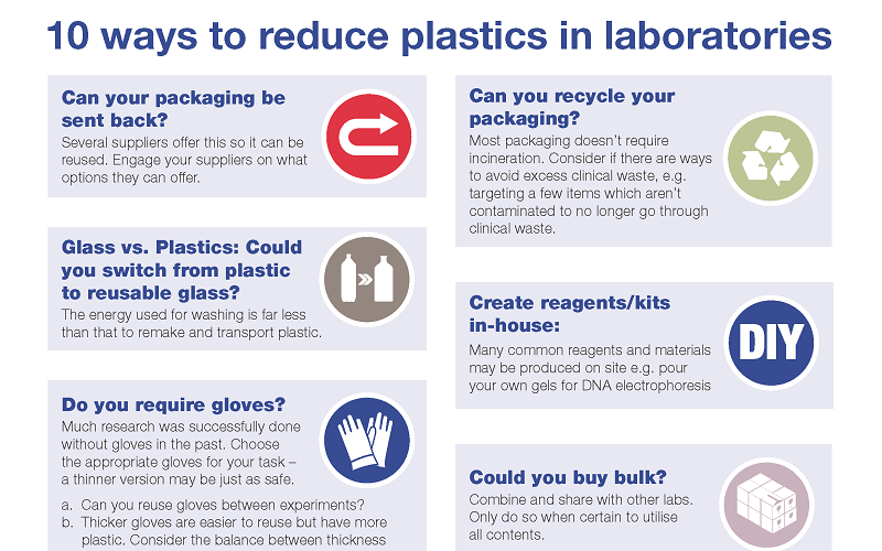 Poster with lab plastics advice