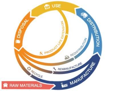 Circular Economy 2