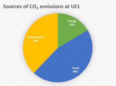pie chart co2 emissions