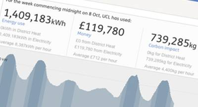 View UCL's live energy data