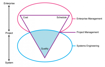Integrate Systems Engineering and Project Management