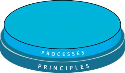 Processes & Principles