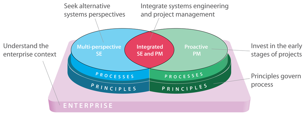 UCLse Principles of Systems Engineering