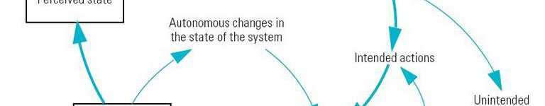 systems
