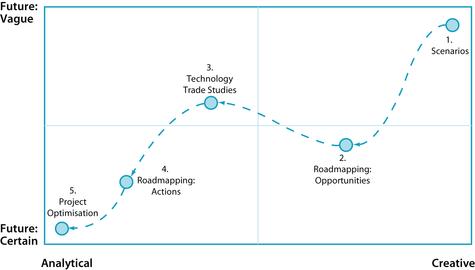 Technology Planning Journey