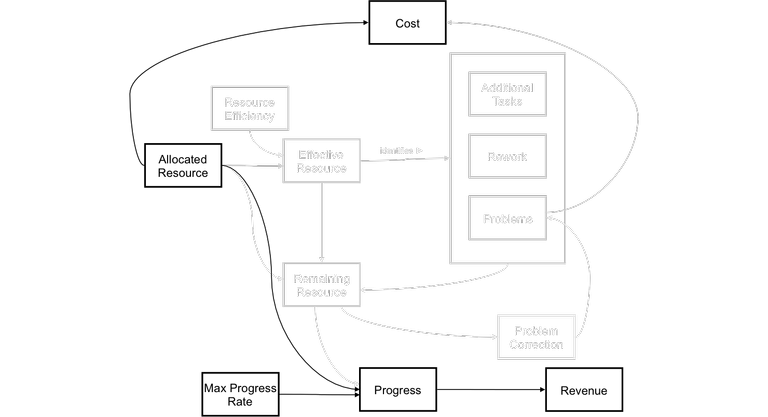 project management - optimistic project diagram