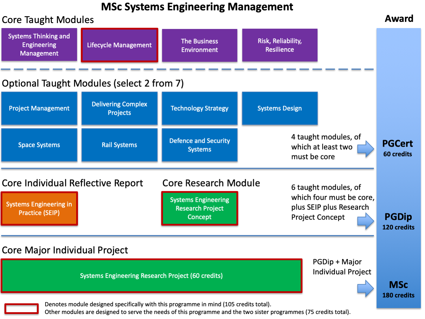 Options MSc Systems Engineering Management