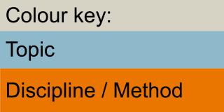 Key to colours