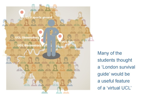 Illustrating what our students said: UCL future of education