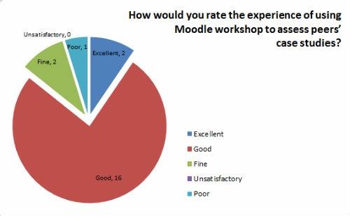 Moodle Workshop 'give' feedback