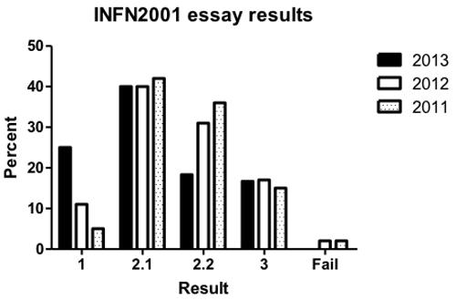 Recent Virology Articles
